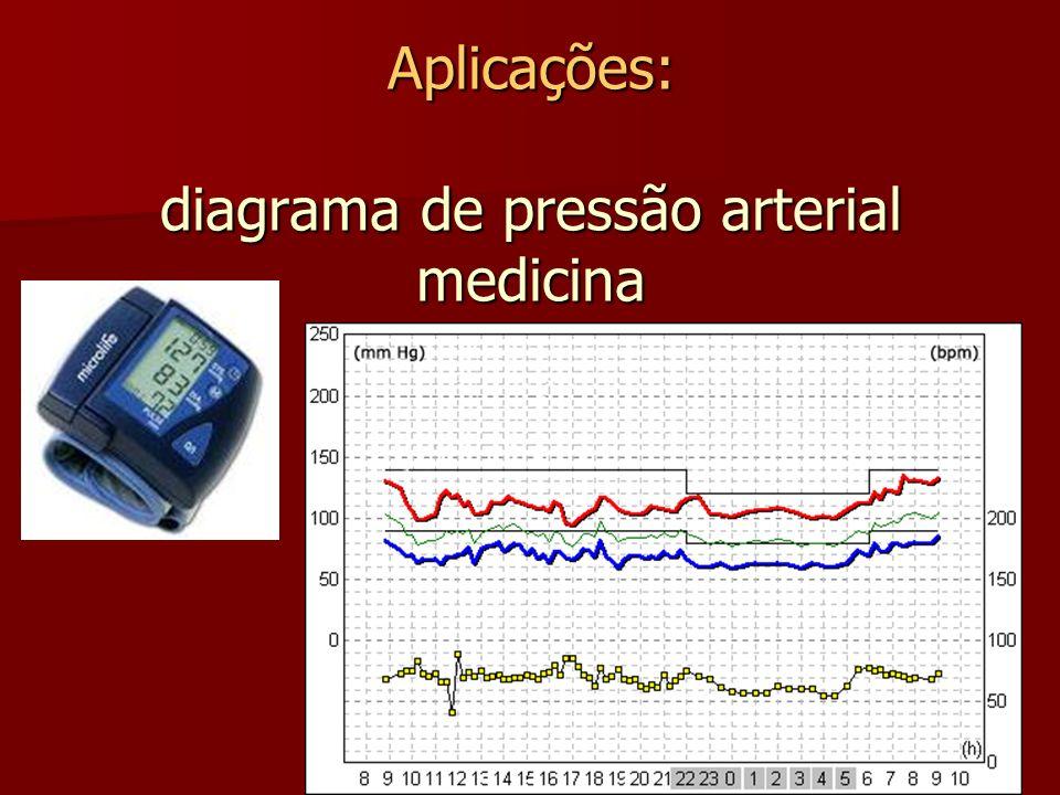Aplicações: diagrama de pressão arterial medicina