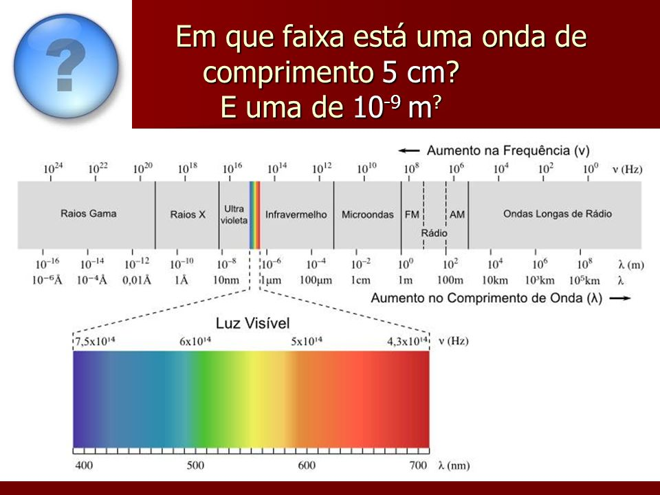 Em que faixa está uma onda de comprimento 5 cm E uma de 10-9 m