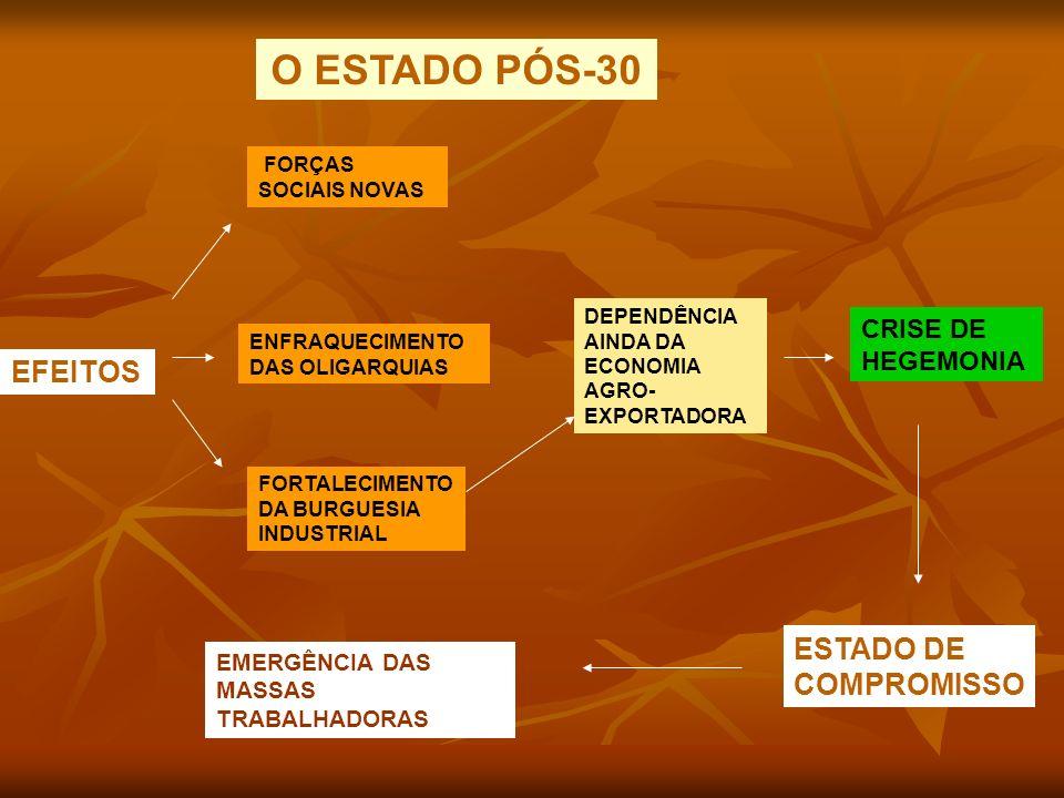 O ESTADO PÓS-30 EFEITOS ESTADO DE COMPROMISSO CRISE DE HEGEMONIA