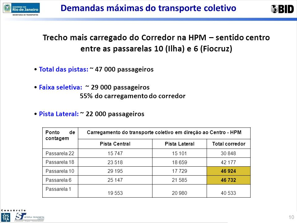 Demandas máximas do transporte coletivo