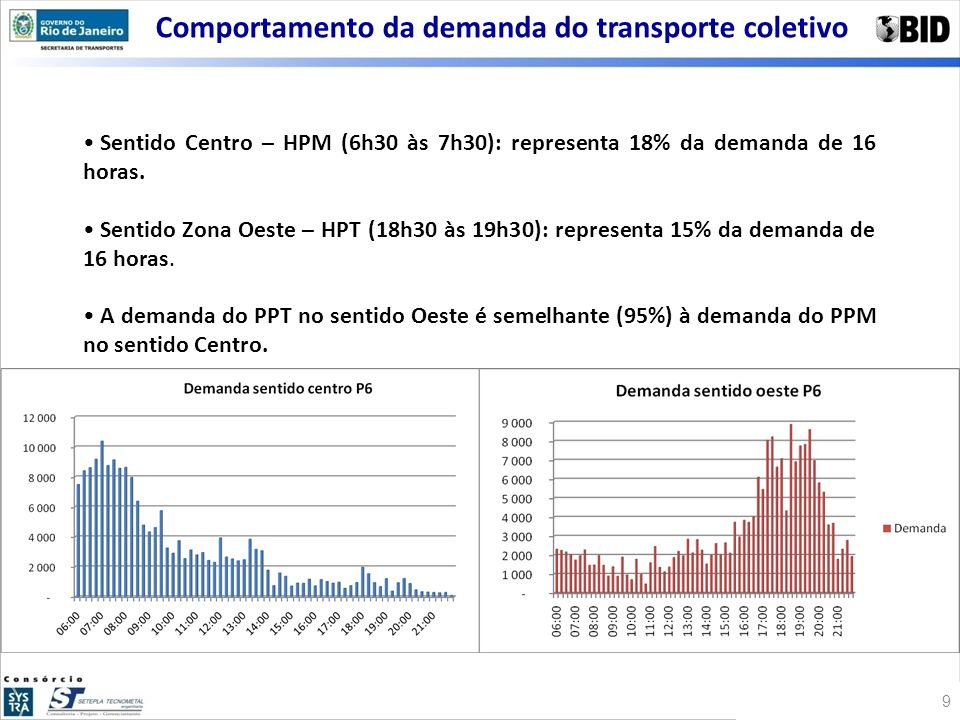 Comportamento da demanda do transporte coletivo