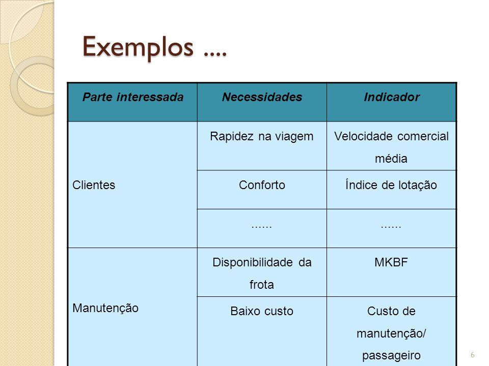 Exemplos .... Parte interessada Necessidades Indicador Clientes