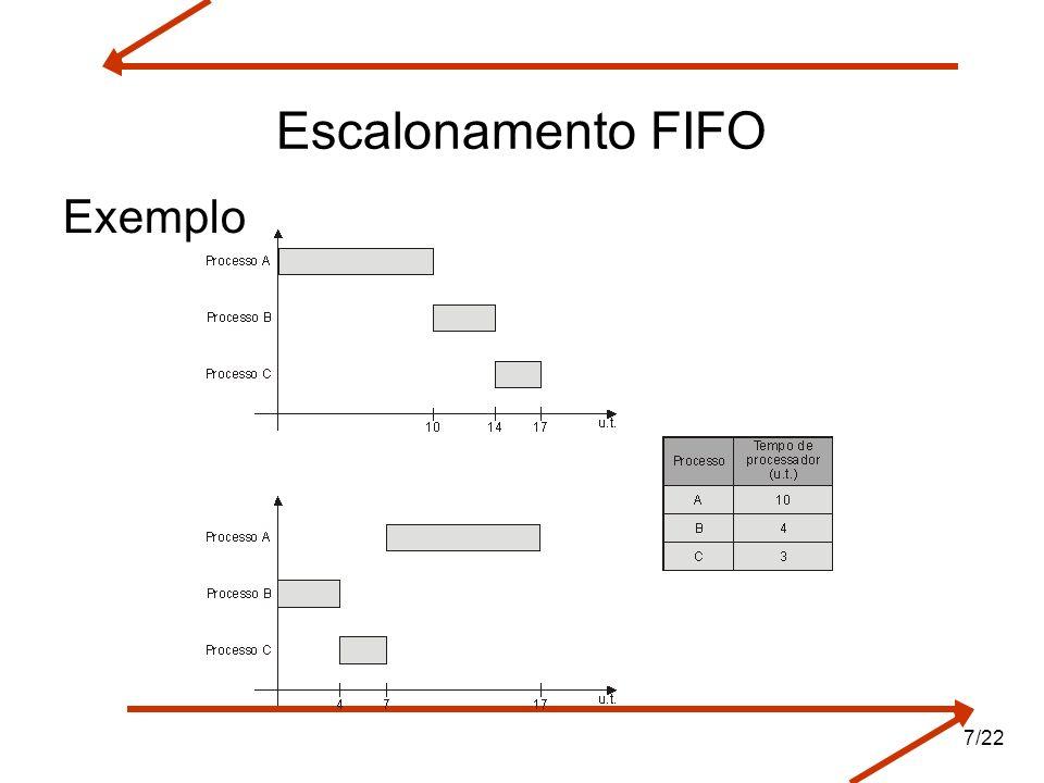 Escalonamento FIFO Exemplo
