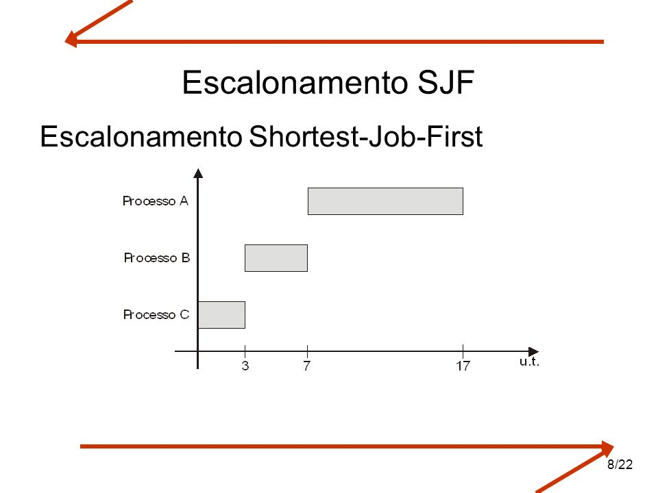 Escalonamento SJF Escalonamento Shortest-Job-First