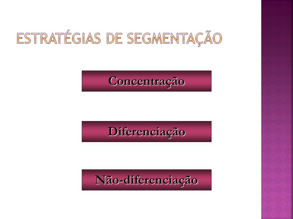 ESTRATÉGIAS DE SEGMENTAÇÃO