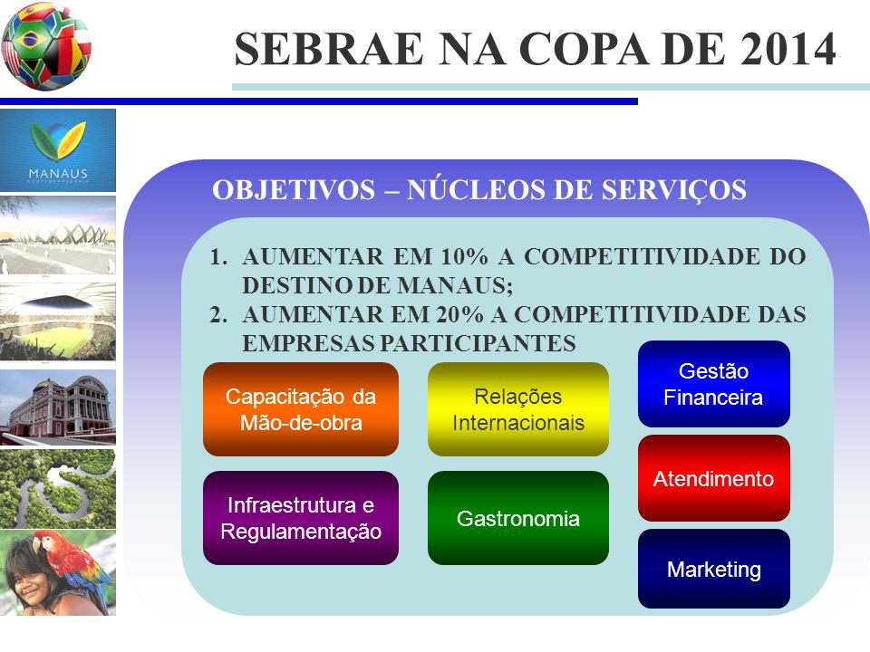 SEBRAE NA COPA DE 2014 OBJETIVOS – NÚCLEOS DE SERVIÇOS
