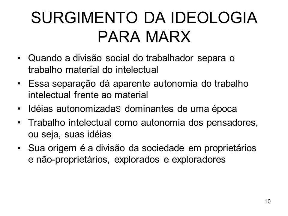 SURGIMENTO DA IDEOLOGIA PARA MARX