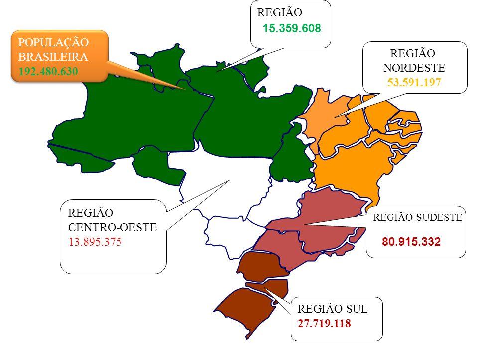 REGIÃO 15.359.608 POPULAÇÃO BRASILEIRA REGIÃO 192.480.630 NORDESTE