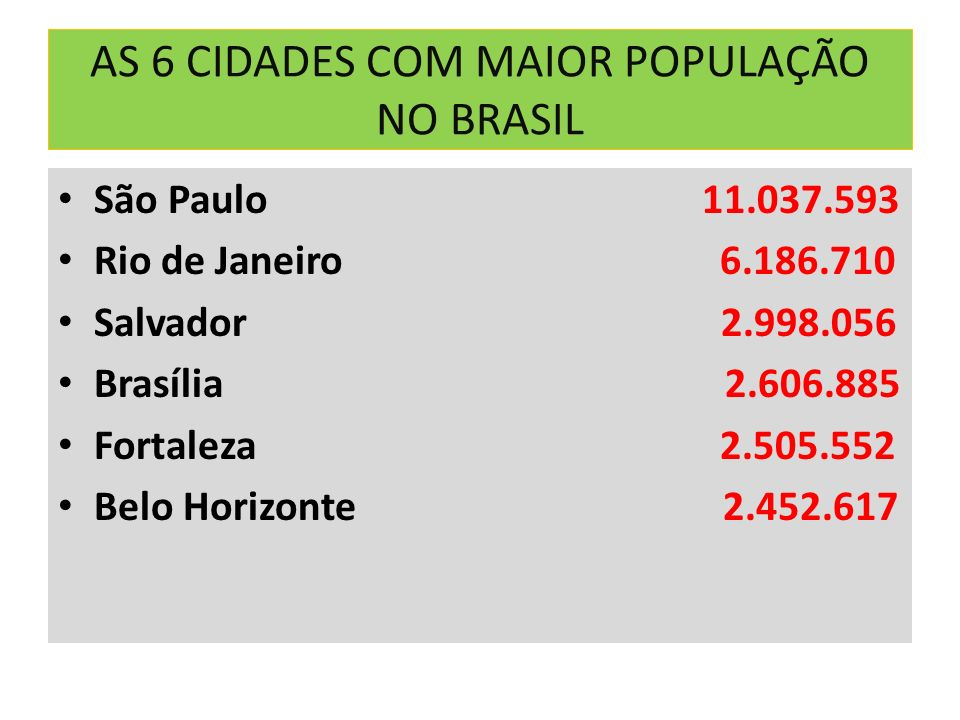 AS 6 CIDADES COM MAIOR POPULAÇÃO NO BRASIL