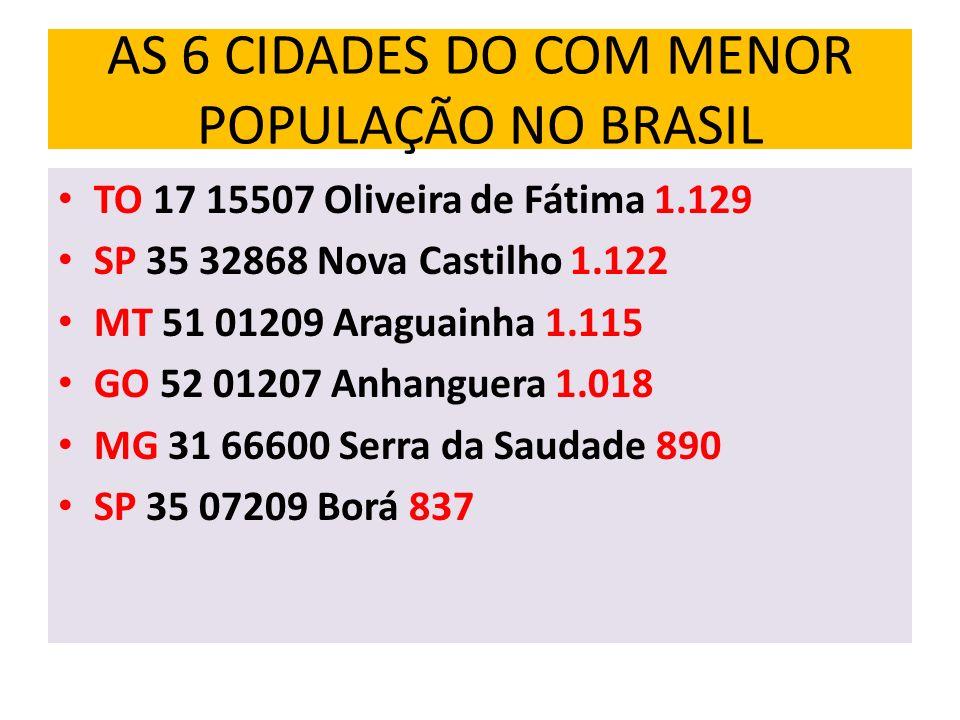 AS 6 CIDADES DO COM MENOR POPULAÇÃO NO BRASIL