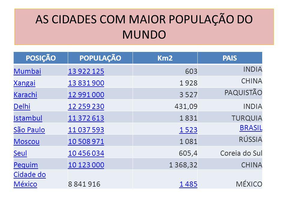 AS CIDADES COM MAIOR POPULAÇÃO DO MUNDO