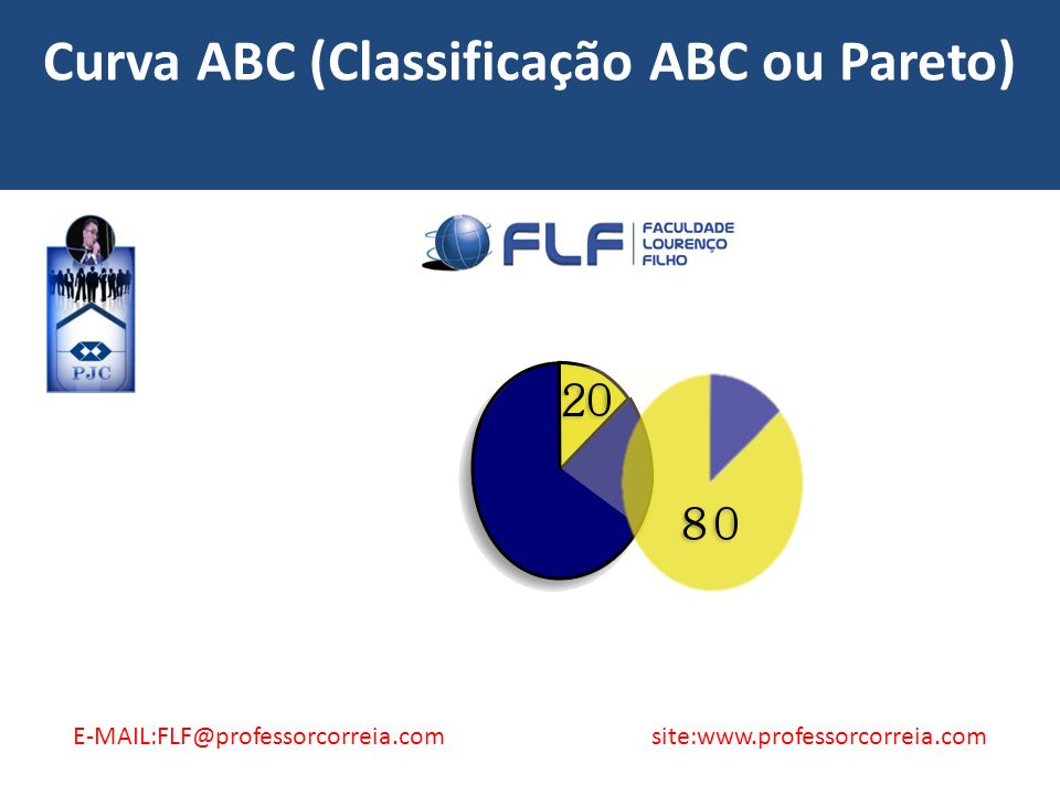 Curva ABC (Classificação ABC ou Pareto)