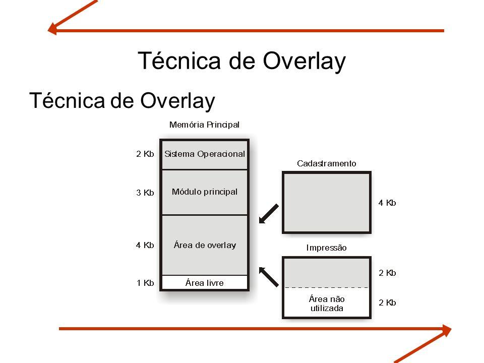 Técnica de Overlay Técnica de Overlay