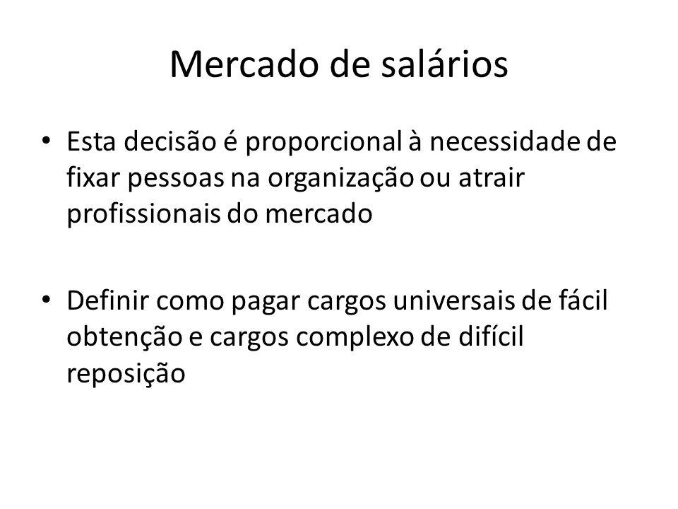 Mercado de salários Esta decisão é proporcional à necessidade de fixar pessoas na organização ou atrair profissionais do mercado.