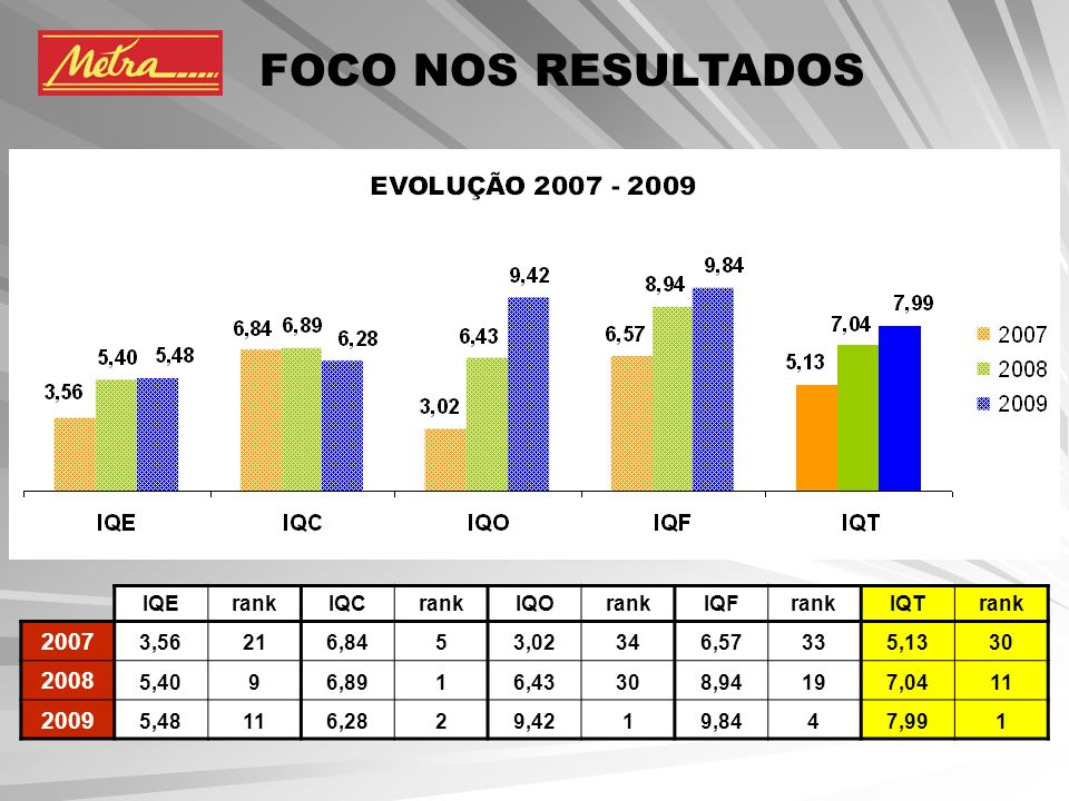 FOCO NOS RESULTADOS 2007 2008 2009 IQE rank IQC IQO IQF IQT 3,56 21