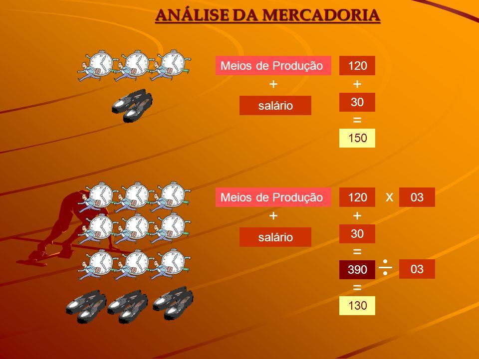 ANÁLISE DA MERCADORIA + + = x + + = = Meios de Produção 120 30 salário