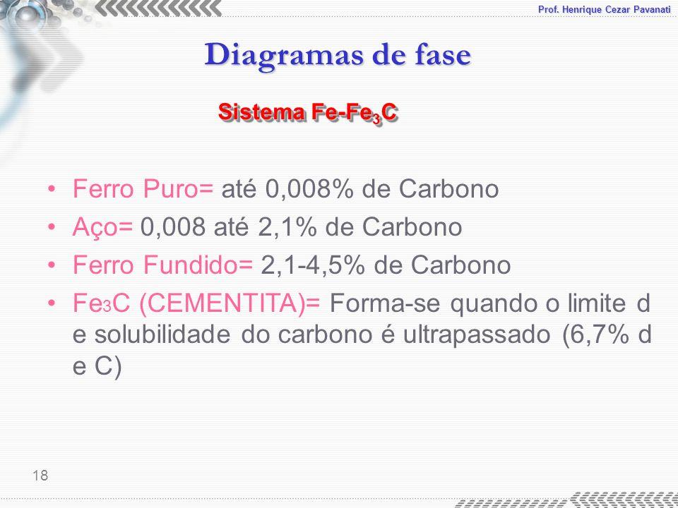 Ferro Puro= até 0,008% de Carbono Aço= 0,008 até 2,1% de Carbono
