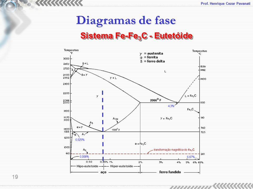 Sistema Fe-Fe3C - Eutetóide