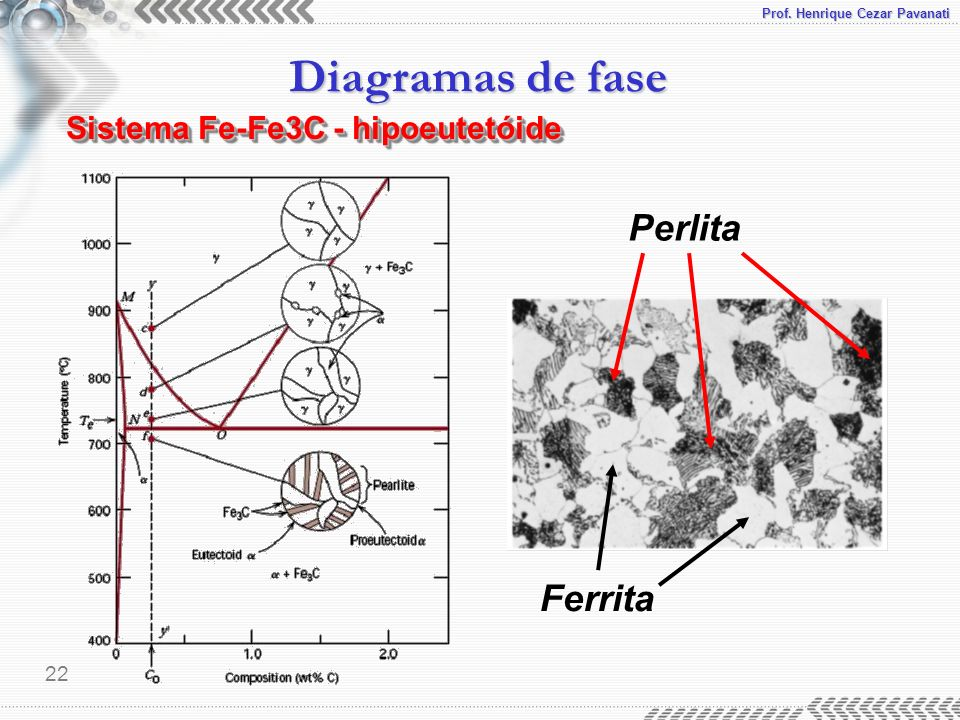 Sistema Fe-Fe3C - hipoeutetóide