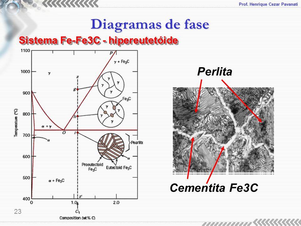 Sistema Fe-Fe3C - hipereutetóide