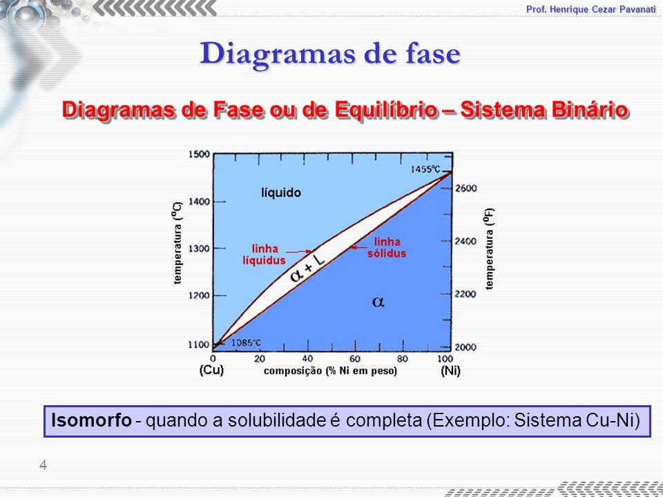 Diagramas de Fase ou de Equilíbrio – Sistema Binário