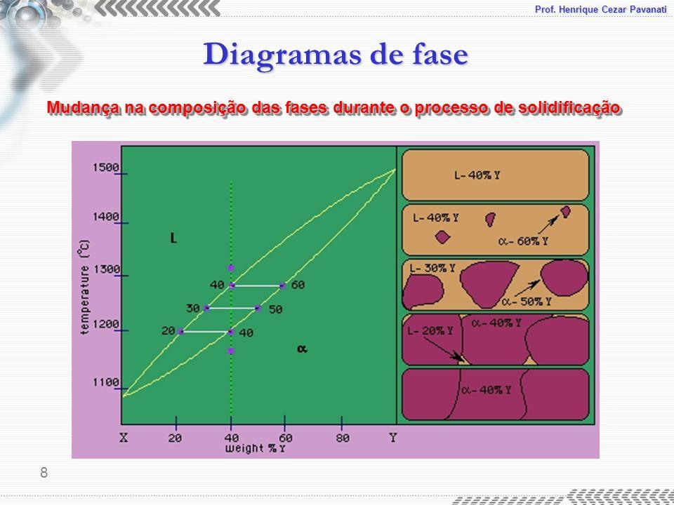 Mudança na composição das fases durante o processo de solidificação