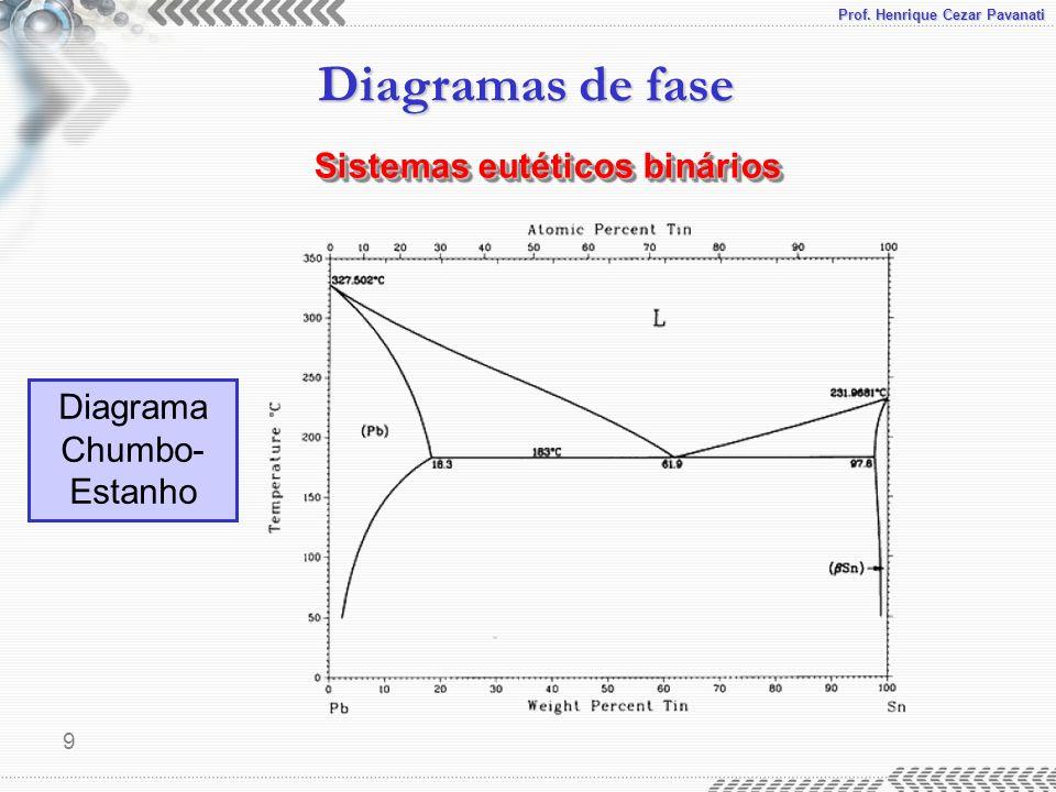 Diagrama Chumbo-Estanho