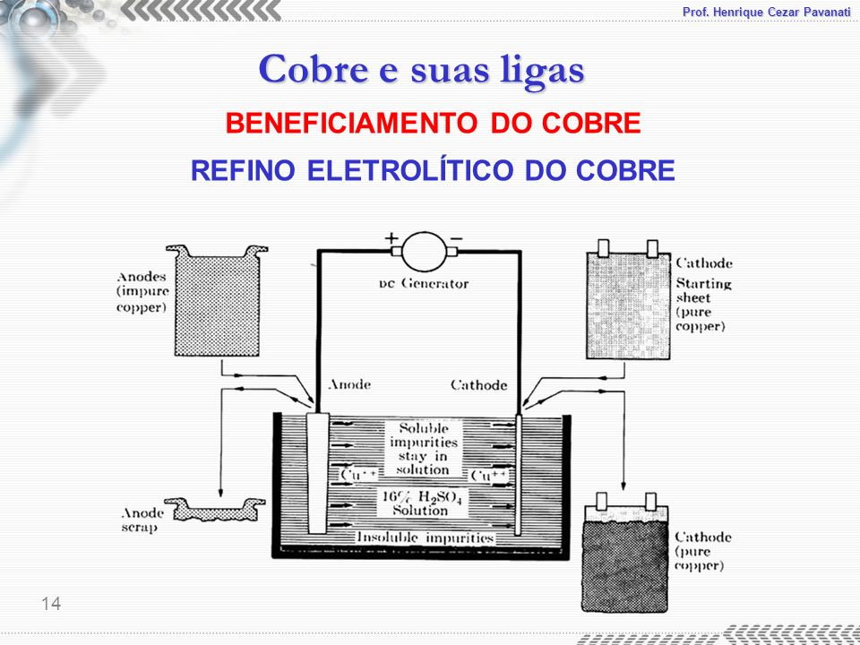 BENEFICIAMENTO DO COBRE REFINO ELETROLÍTICO DO COBRE
