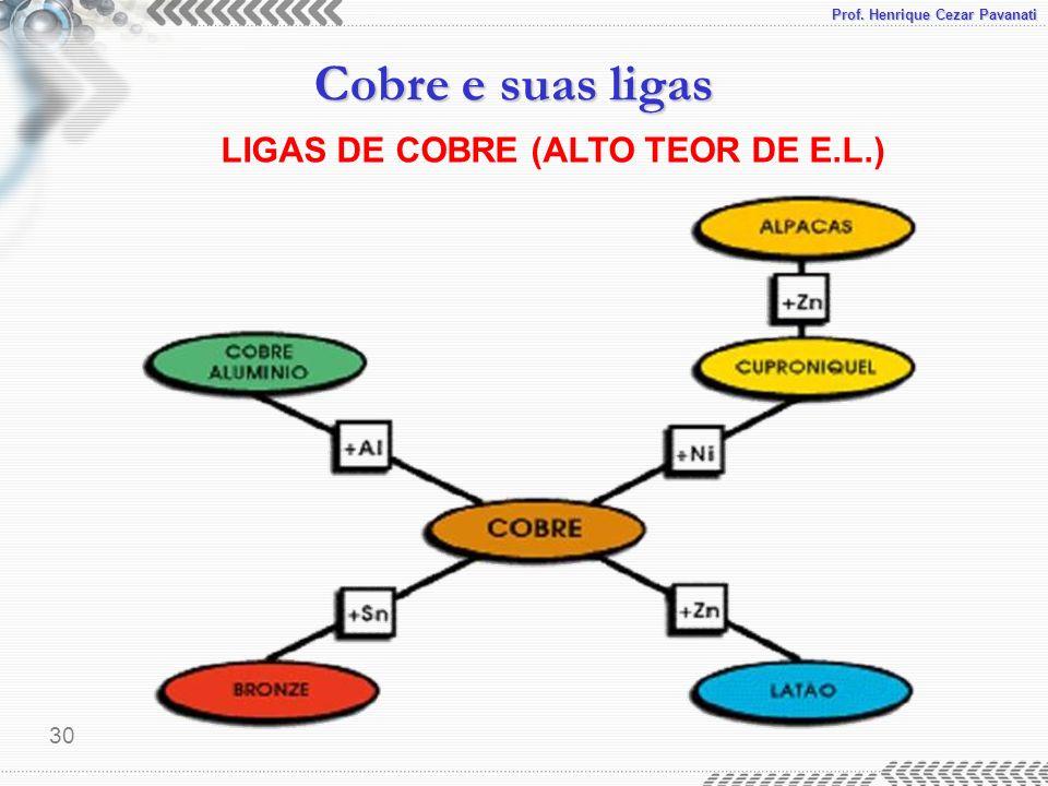 LIGAS DE COBRE (ALTO TEOR DE E.L.)