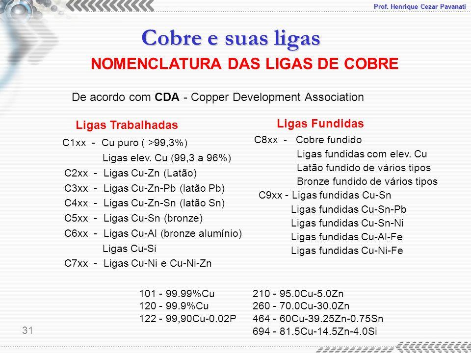 NOMENCLATURA DAS LIGAS DE COBRE