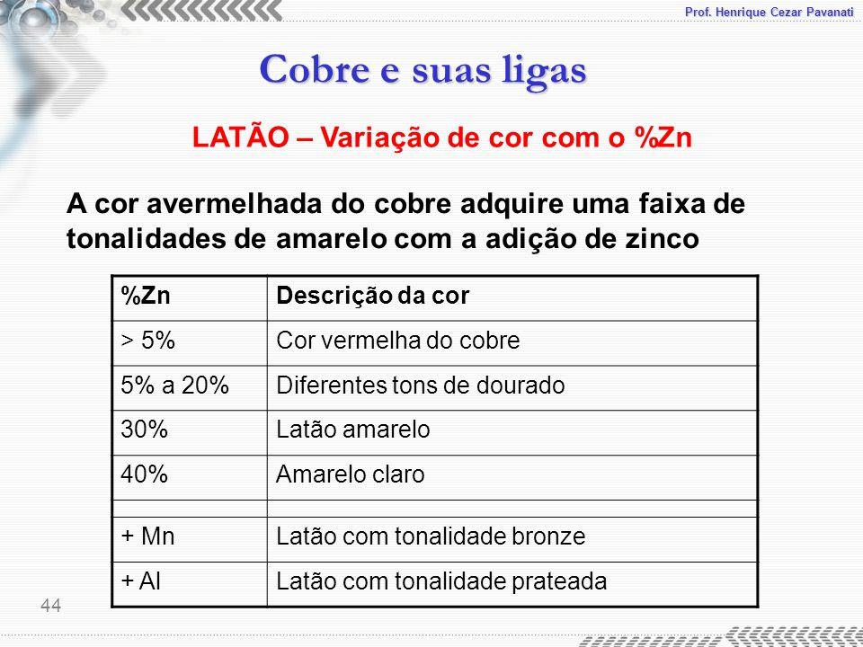 LATÃO – Variação de cor com o %Zn