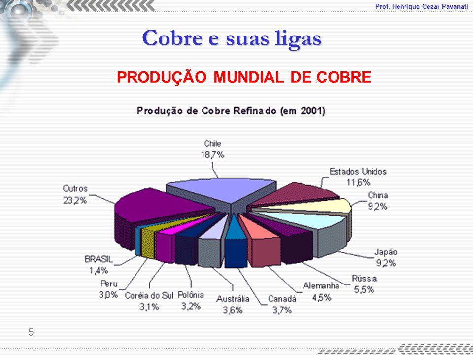 PRODUÇÃO MUNDIAL DE COBRE