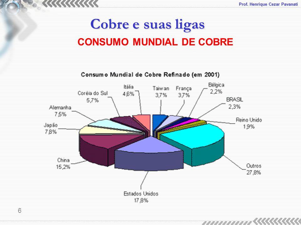 CONSUMO MUNDIAL DE COBRE