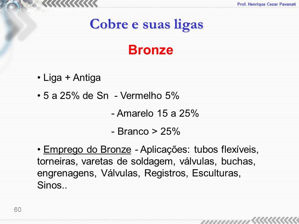 Bronze • Liga + Antiga • 5 a 25% de Sn - Vermelho 5%