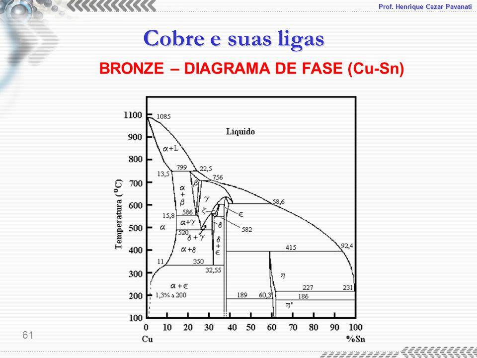 BRONZE – DIAGRAMA DE FASE (Cu-Sn)