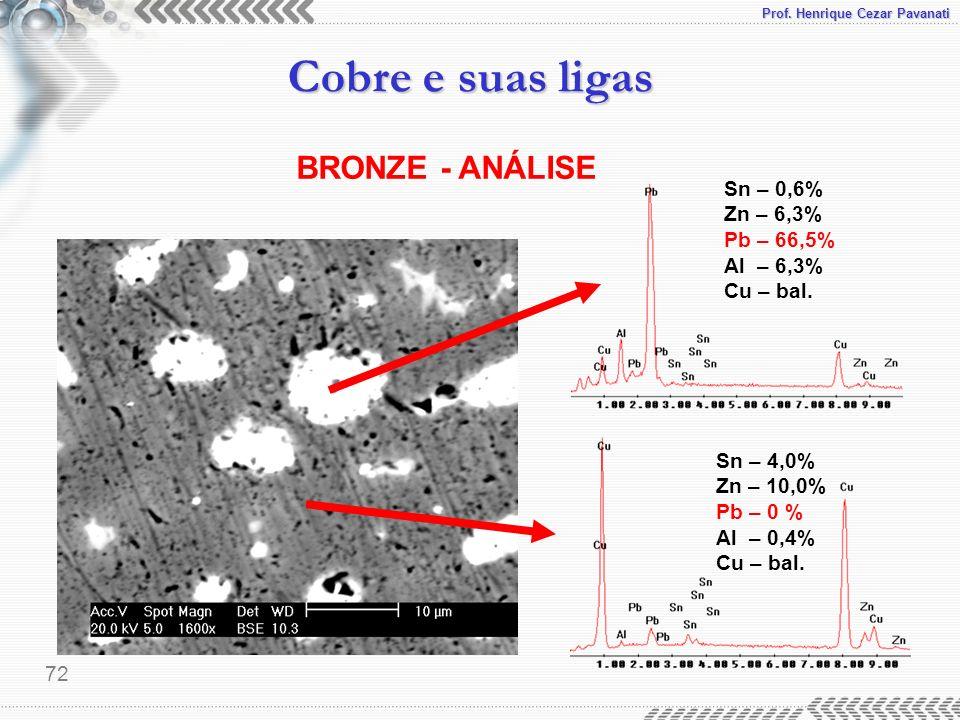 BRONZE - ANÁLISE Sn – 0,6% Zn – 6,3% Pb – 66,5% Al – 6,3% Cu – bal.
