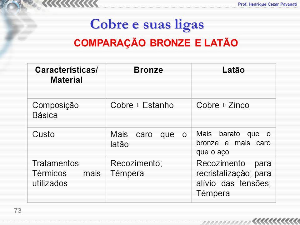 COMPARAÇÃO BRONZE E LATÃO