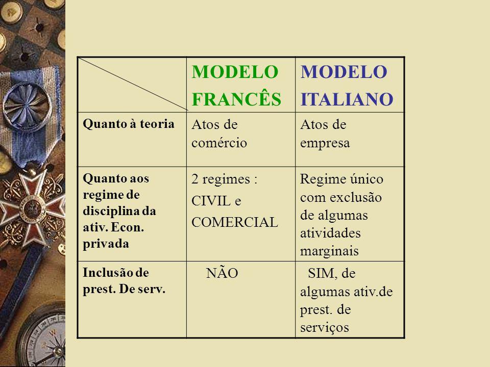 MODELO FRANCÊS ITALIANO Atos de comércio Atos de empresa 2 regimes :