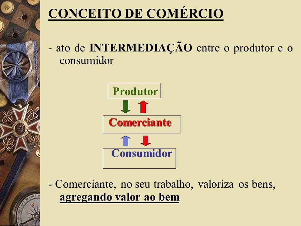 CONCEITO DE COMÉRCIO- ato de INTERMEDIAÇÃO entre o produtor e o consumidor. Produtor. Comerciante. Consumidor.