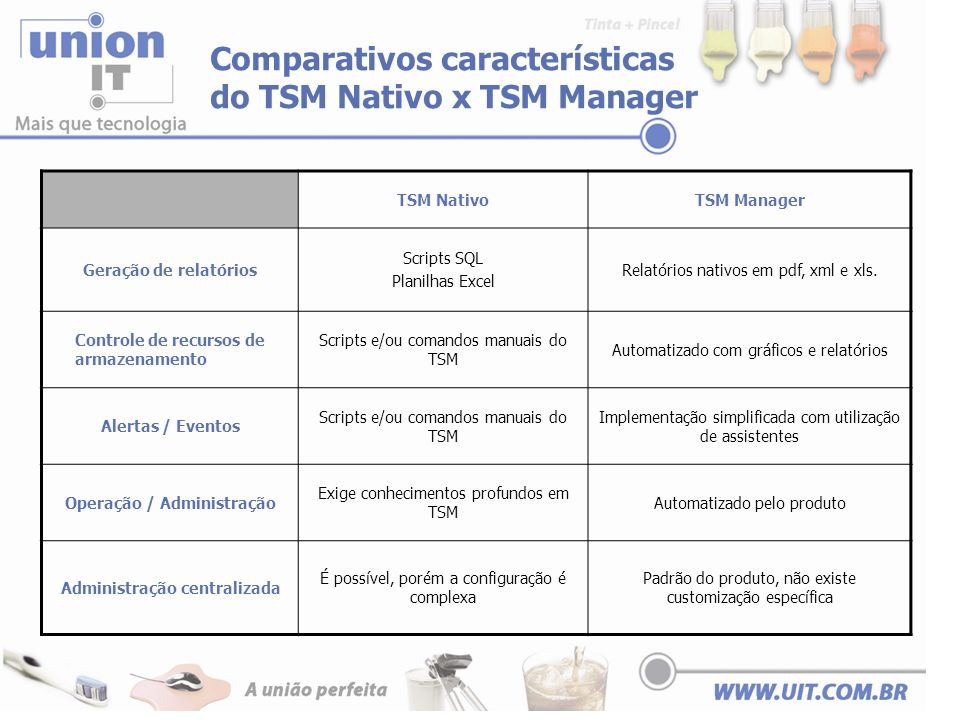 Comparativos características do TSM Nativo x TSM Manager