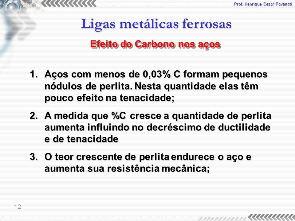 Efeito do Carbono nos aços