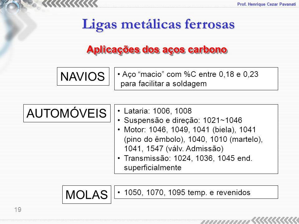 NAVIOS AUTOMÓVEIS MOLAS Aplicações dos aços carbono