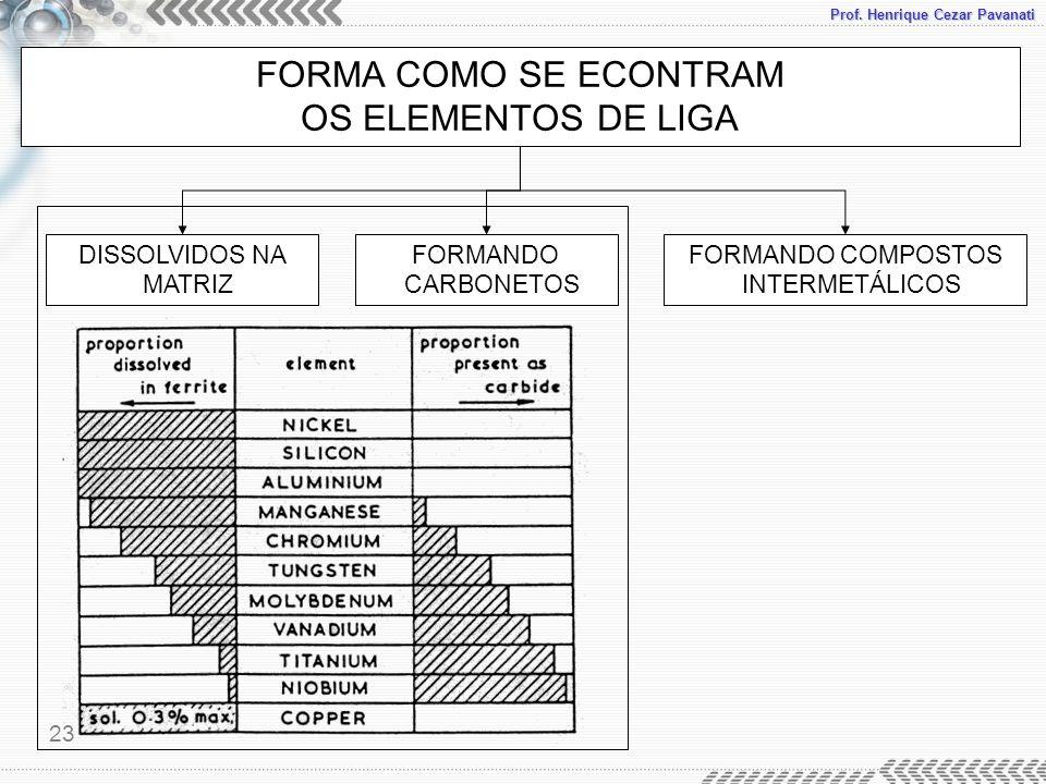FORMANDO COMPOSTOS INTERMETÁLICOS