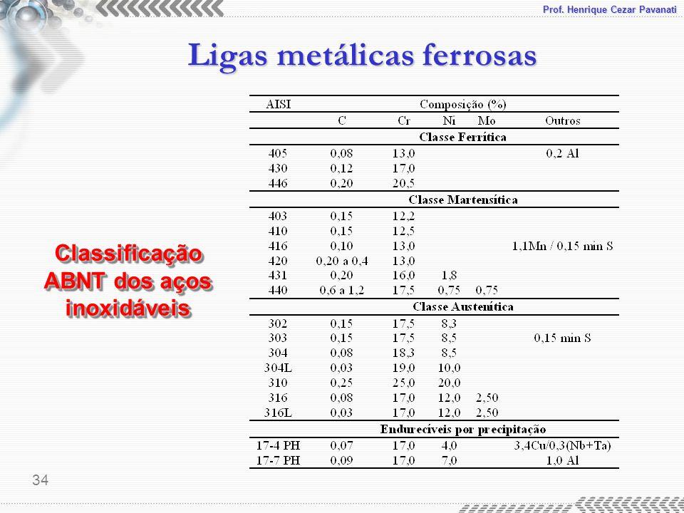 Classificação ABNT dos aços inoxidáveis