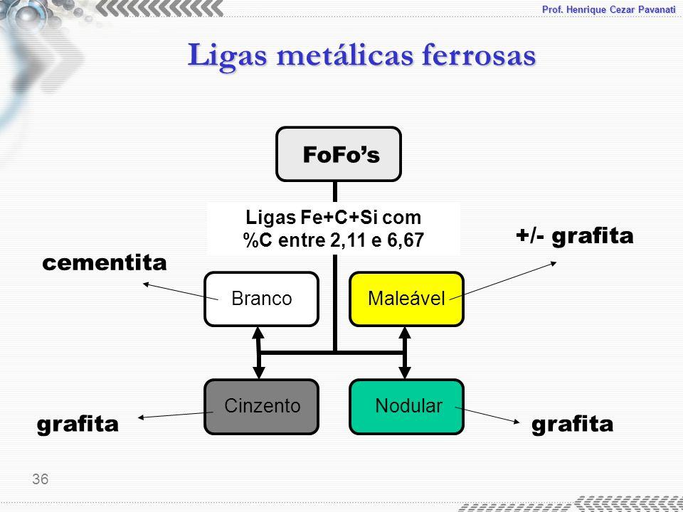 Ligas Fe+C+Si com %C entre 2,11 e 6,67