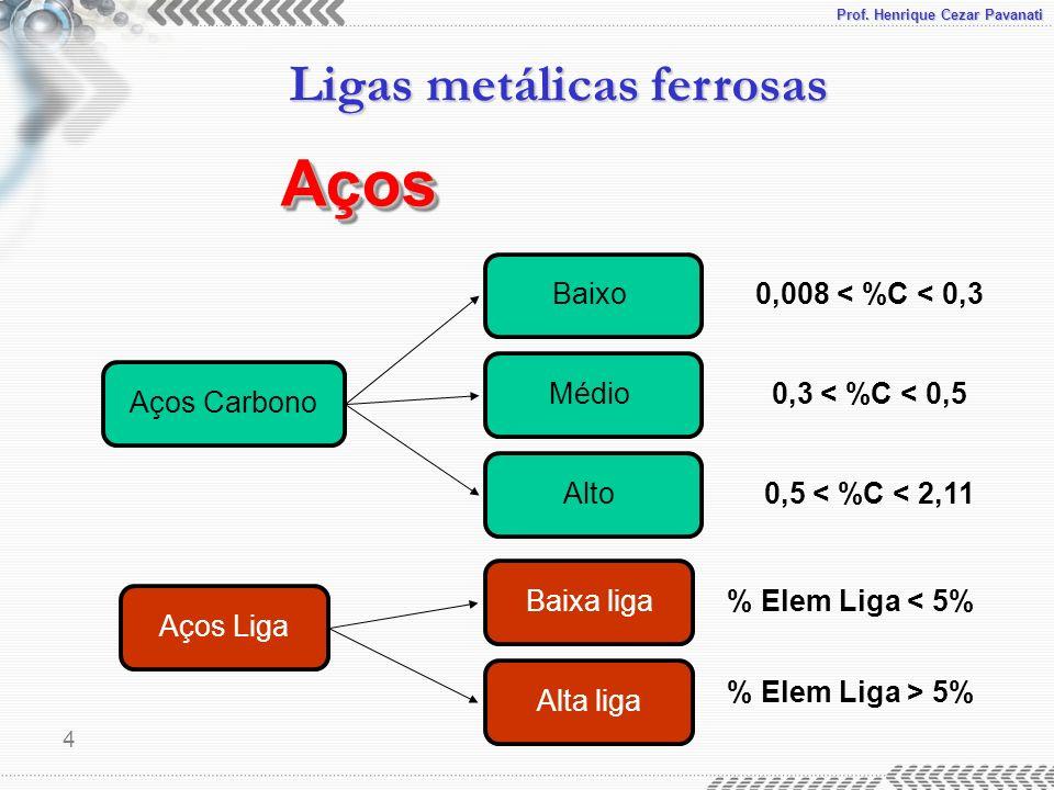 Aços Baixo 0,008 < %C < 0,3 Médio 0,3 < %C < 0,5