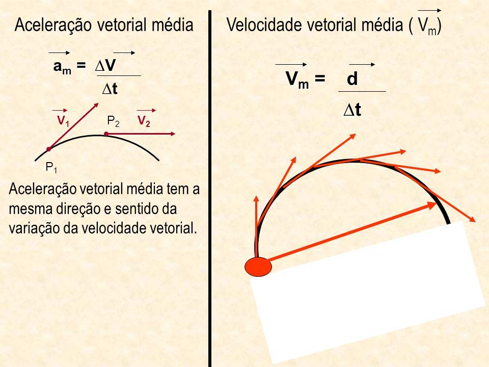 Aceleração vetorial média Velocidade vetorial média ( Vm)