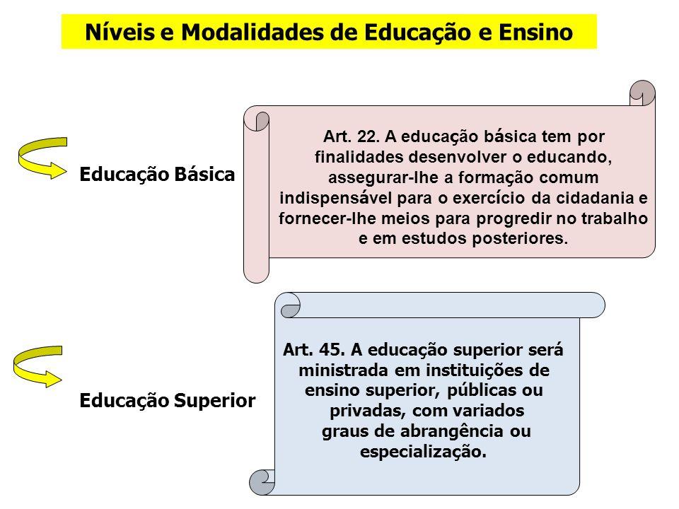 Níveis e Modalidades de Educação e Ensino