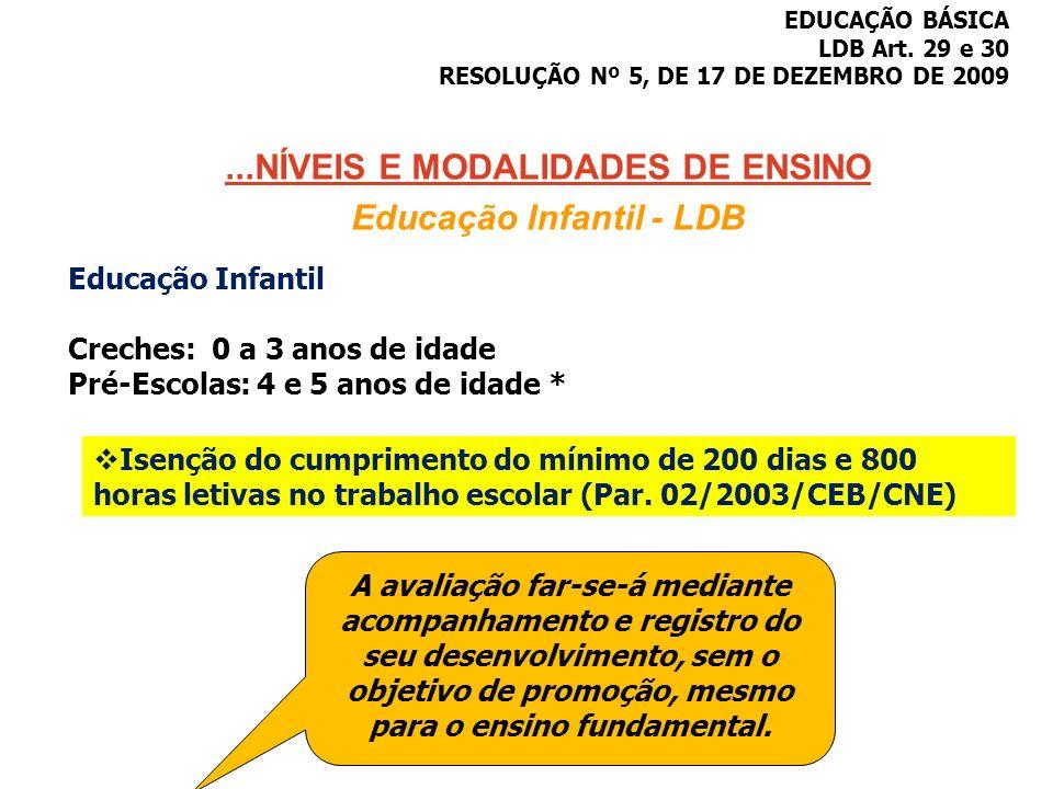 ...NÍVEIS E MODALIDADES DE ENSINO Educação Infantil - LDB