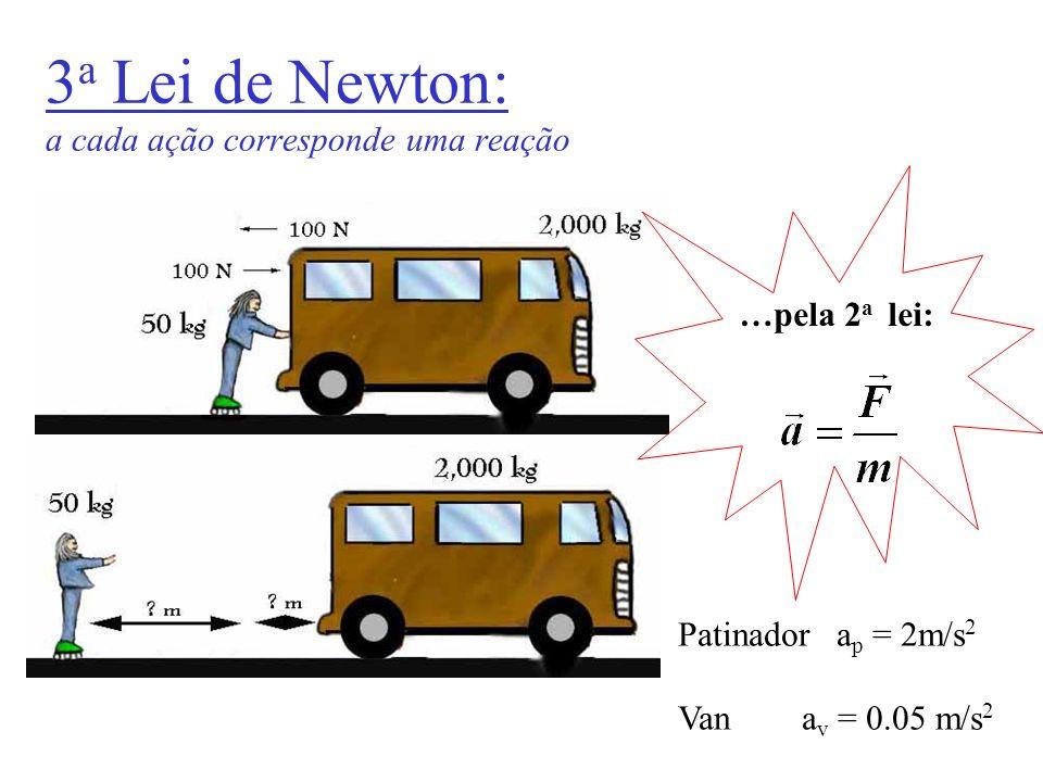 3a Lei de Newton: a cada ação corresponde uma reação